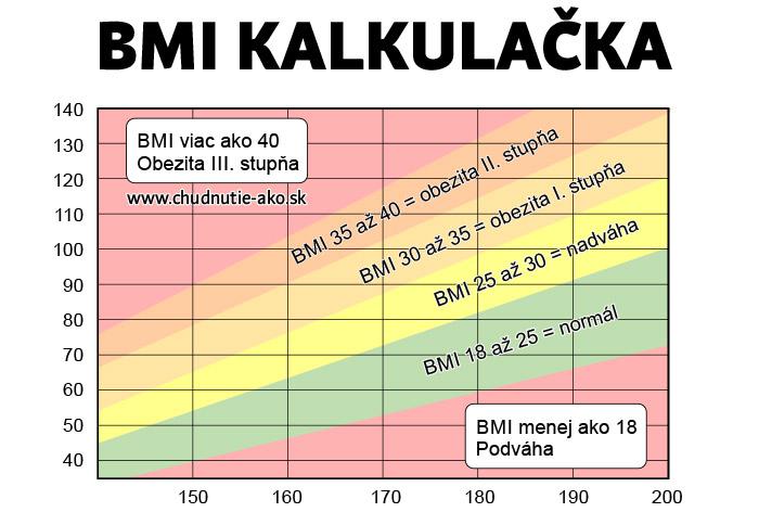 Rýchla BMI kalkulačka v tabuľke