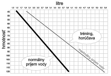 Pitný režim - tabuľka vhodného množstva tekutín podľa hmotnosti