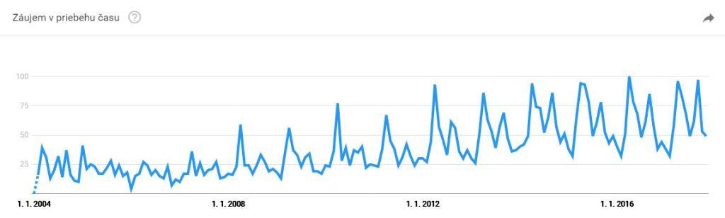 Beh: trend za posledné roky