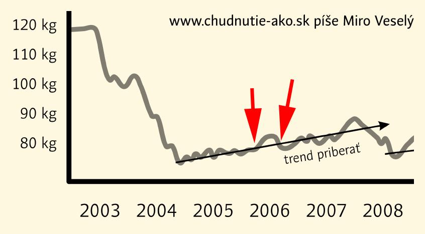 Glykemický index v praxi chudnutia - graf s problémovými obdobiami